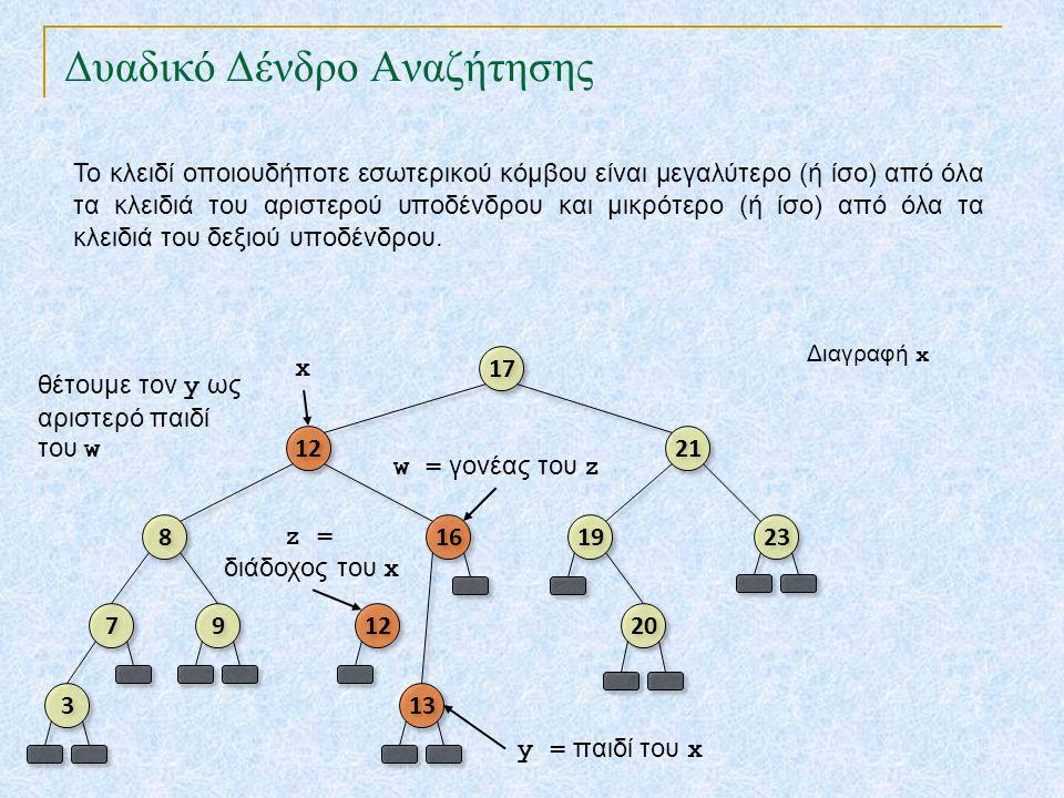 Δυαδικό Δένδρο Αναζήτησης TexPoint fonts used in EMF. Read the TexPoint manual before you delete this box.: AA A A A Το κλειδί οποιουδήποτε εσωτερικού
