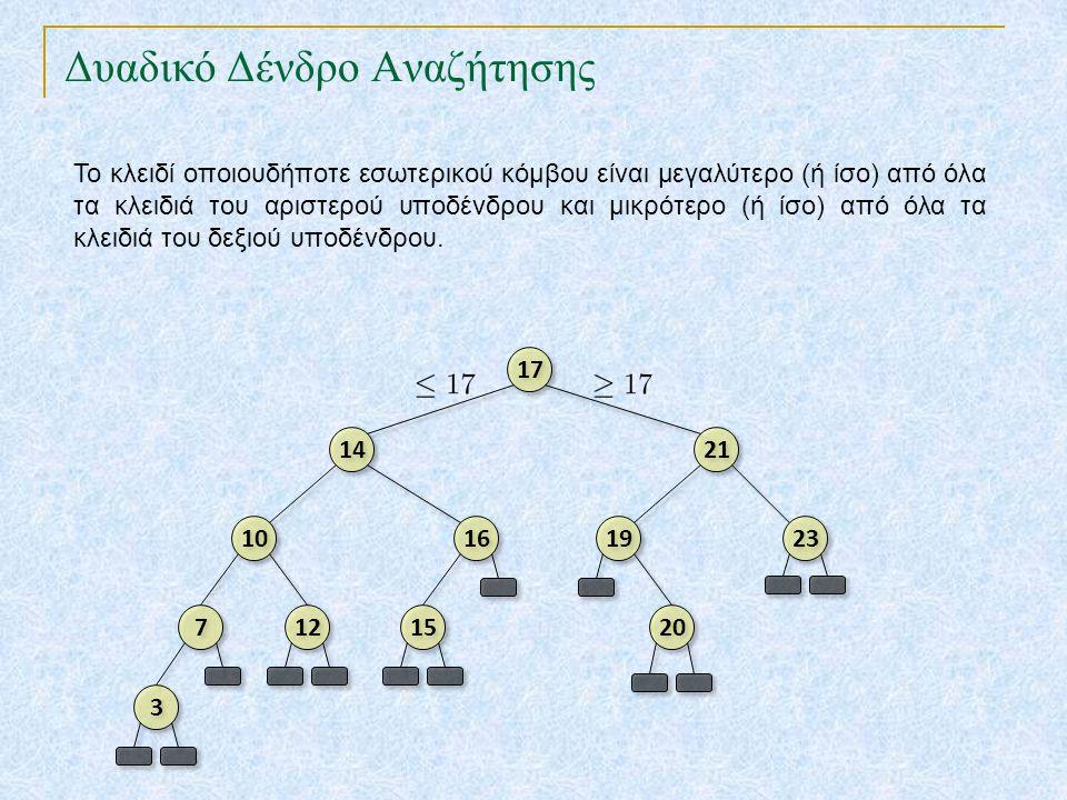Ισορροπημένα Δένδρα TexPoint fonts used in EMF.