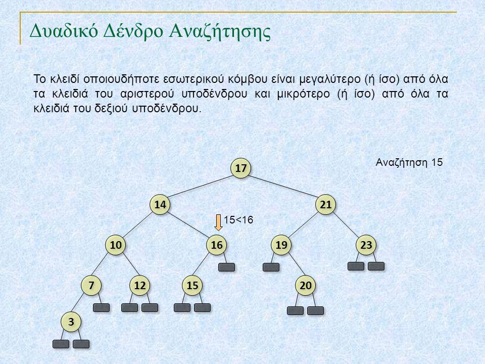 Αρθρωτά δένδρα (splay trees) TexPoint fonts used in EMF.