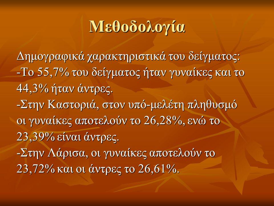 Μεθοδολογία Δημογραφικά χαρακτηριστικά του δείγματος: -Το 55,7% του δείγματος ήταν γυναίκες και το 44,3% ήταν άντρες. -Στην Καστοριά, στον υπό-μελέτη