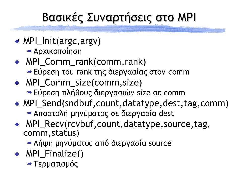 Βασικές Συναρτήσεις στο MPI  MPI_Init(argc,argv)  Αρχικοποίηση  MPI_Comm_rank(comm,rank)  Εύρεση του rank της διεργασίας στον comm  MPI_Comm_size(comm,size)  Εύρεση πλήθους διεργασιών size σε comm  MPI_Send(sndbuf,count,datatype,dest,tag,comm)  Αποστολή μηνύματος σε διεργασία dest  MPI_Recv(rcvbuf,count,datatype,source,tag, comm,status)  Λήψη μηνύματος από διεργασία source  MPI_Finalize()  Τερματισμός