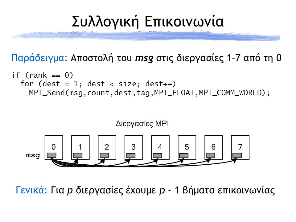if (rank == 0) for (dest = 1; dest < size; dest++) MPI_Send(msg,count,dest,tag,MPI_FLOAT,MPI_COMM_WORLD); Παράδειγμα: Αποστολή του msg στις διεργασίες 1-7 από τη 0 Γενικά: Για p διεργασίες έχουμε p - 1 βήματα επικοινωνίας Συλλογική Επικοινωνία