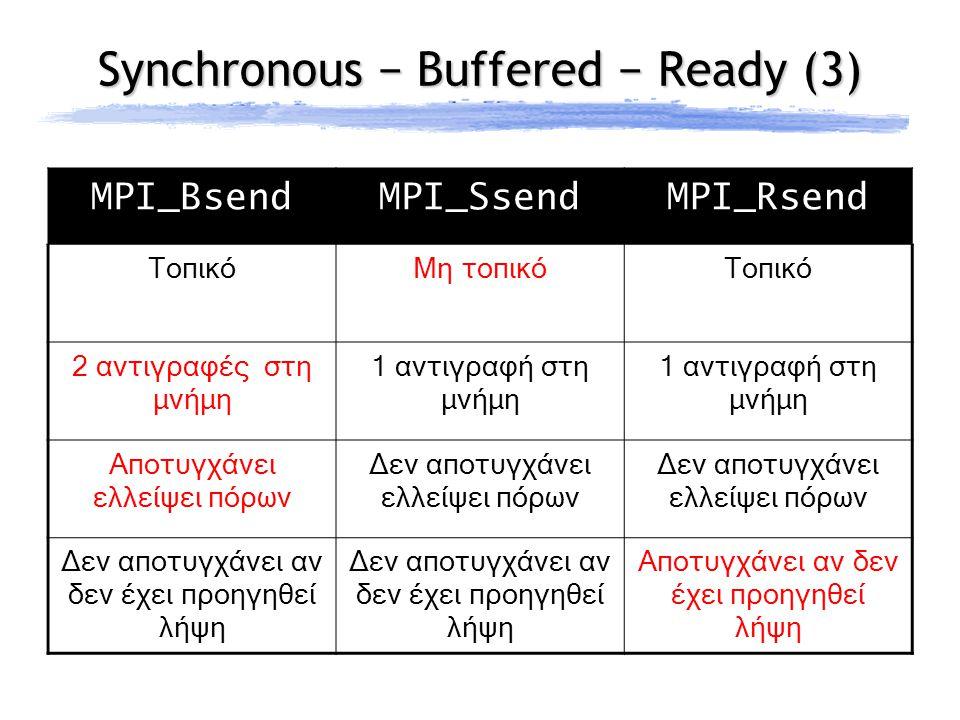 Synchronous − Buffered − Ready (3) MPI_BsendMPI_SsendMPI_Rsend ΤοπικόΜη τοπικόΤοπικό 2 αντιγραφές στη μνήμη 1 αντιγραφή στη μνήμη Αποτυγχάνει ελλείψει πόρων Δεν αποτυγχάνει ελλείψει πόρων Δεν αποτυγχάνει αν δεν έχει προηγηθεί λήψη Αποτυγχάνει αν δεν έχει προηγηθεί λήψη