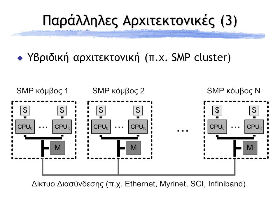  Ποιο είναι το όφελος;  Επικάλυψη υπολογισμού – επικοινωνίας Non–blocking Communication (3) BlockingNon-blocking MPI_Recv(); MPI_Send(); Compute(); MPI_Irecv(); MPI_Isend(); Compute(); Waitall();