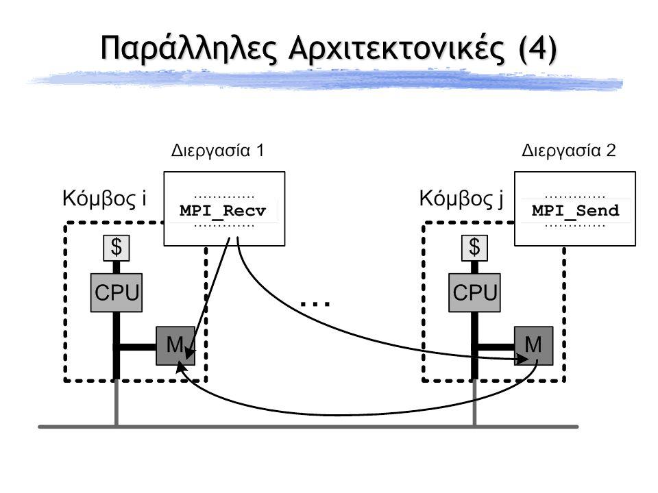 Μοντέλα παράλληλου προγραμματισμού Αρχιτεκτονική Κοινής μνήμης (shared memory) Κατανεμημένης μνήμης (distributed memory) Προγραμματιστικό μοντέλο Κοινός χώρος διευθύνσεων ( shared address space ) + Ευκολία υλοποίησης + Προγραμματιστική ευκολία + Υψηλή επίδοση + Προγραμματιστική ευκολία - Δυσκολία υλοποίησης - Χαμηλή επίδοση Ανταλλαγή μηνυμάτων ( message-passing ) + Ευκολία υλοποίησης + Υψηλή επίδοση - Προγραμματιστική δυσκολία + Ευκολία υλοποίησης + Υψηλή επίδοση - Προγραμματιστική δυσκολία