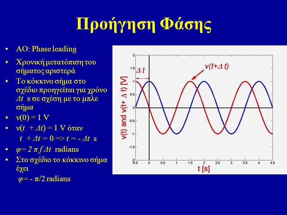 Προήγηση Φάσης ΑΟ: Phase leading Χρονική μετατόπιση του σήματος αριστερά Το κόκκινο σήμα στο σχέδιο προηγείται για χρόνο Δt s σε σχέση με το μπλε σήμα