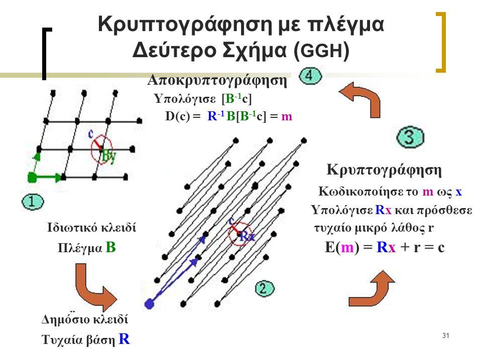 31 Κρυπτογράφηση με πλέγμα Δεύτερο Σχήμα ( GGH ) Αποκρυπτογράφηση Υπολόγισε [Β -1 c] D(c) = R -1 B[Β -1 c] = m Κρυπτογράφηση Κωδικοποίησε το m ως x Υπ