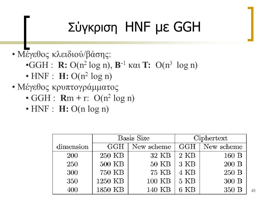 45 Σύγκριση HNF με GGH Μέγεθος κλειδιού/βάσης: GGH : R: O(n 2 log n), B -1 και T: O(n 3 log n) HNF : H: O(n 2 log n) Μέγεθος κρυπτογράμματος GGH : Rm