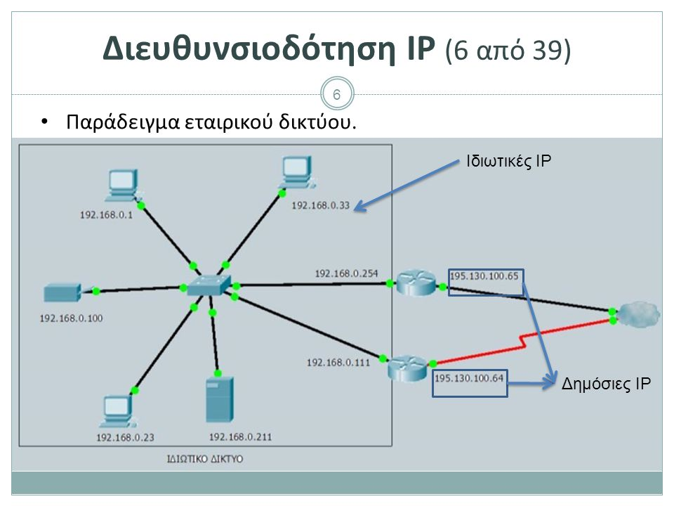 7 Διευθυνσιοδότηση IP (7 από 39) Παράδειγμα οικιακού δικτύου. Δημόσια IP Ιδιωτικές IP