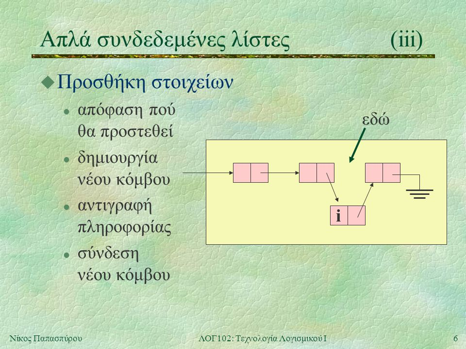6Νίκος ΠαπασπύρουΛΟΓ102: Τεχνολογία Λογισμικού Ι Απλά συνδεδεμένες λίστες(iii) u Προσθήκη στοιχείων l απόφαση πού θα προστεθεί l δημιουργία νέου κόμβου l αντιγραφή πληροφορίας l σύνδεση νέου κόμβου i i εδώ