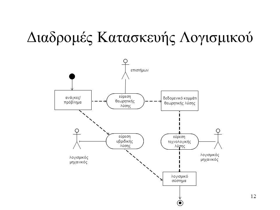12 Διαδρομές Κατασκευής Λογισμικού εύρεση υβριδικής λύσης εύρεση τεχνολογικής λύσης εύρεση θεωρητικής λύσης δεδομενικό κομμάτι θεωρητικής λύσης ανάγκε
