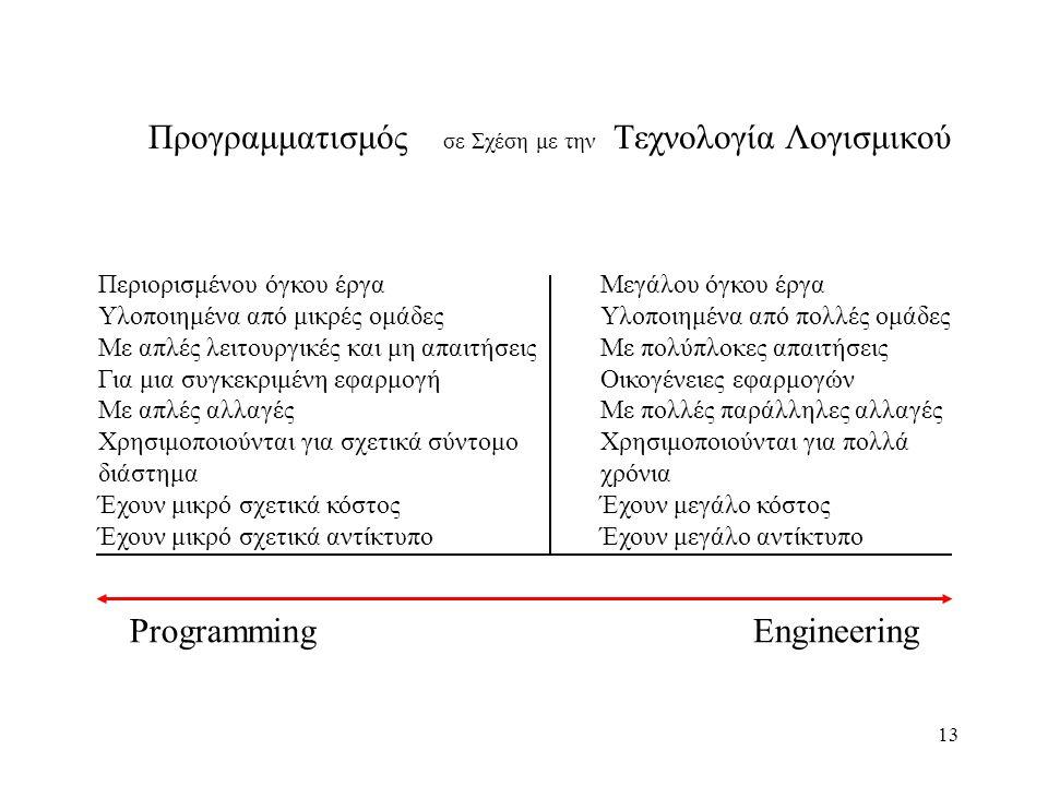 13 Προγραμματισμός σε Σχέση με την Τεχνολογία Λογισμικού Περιορισμένου όγκου έργα Υλοποιημένα από μικρές ομάδες Με απλές λειτουργικές και μη απαιτήσει