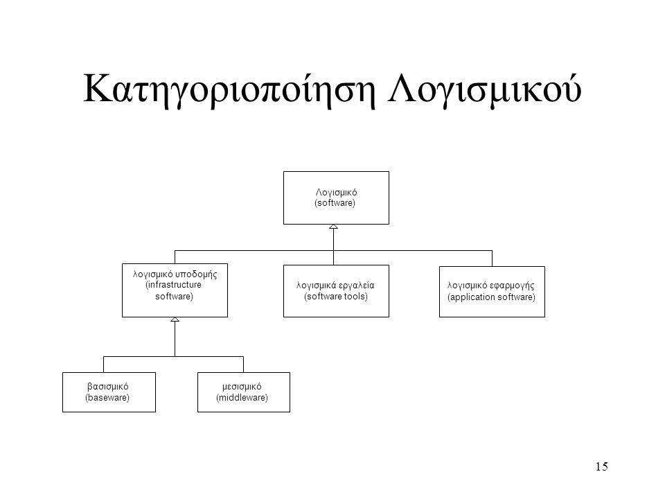 15 Κατηγοριοποίηση Λογισμικού Λογισμικό (software) λογισμικό υποδομής (infrastructure software) λογισμικό εφαρμογής (application software) λογισμικά ε