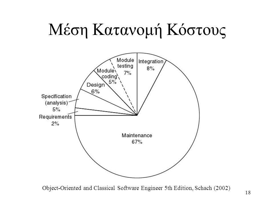 18 Μέση Κατανομή Κόστους Object-Oriented and Classical Software Engineer 5th Edition, Schach (2002)