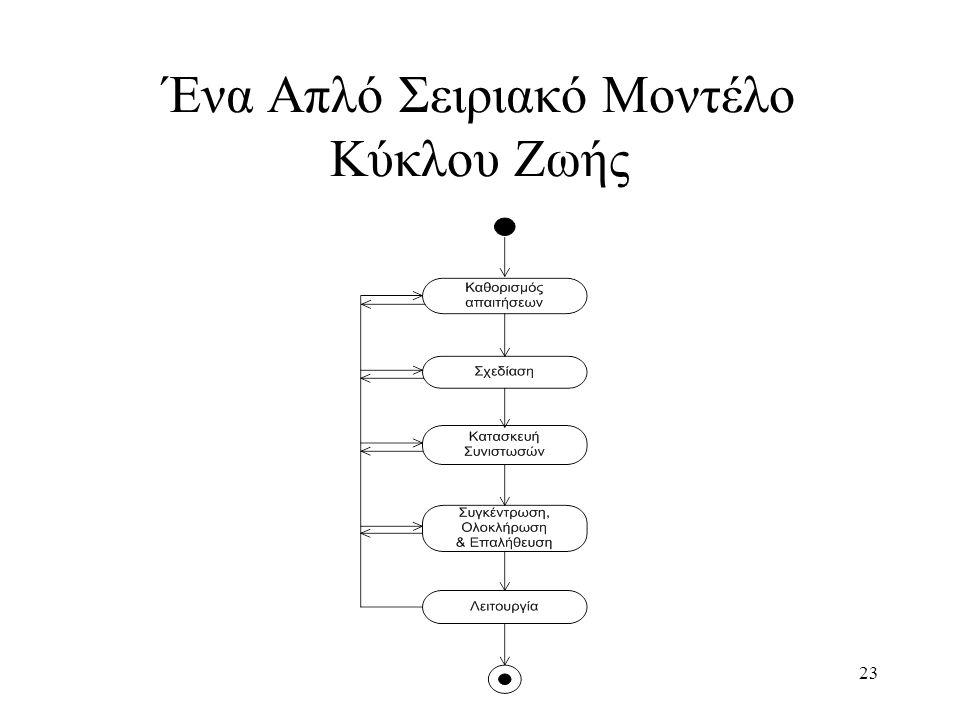 23 Ένα Απλό Σειριακό Μοντέλο Κύκλου Ζωής