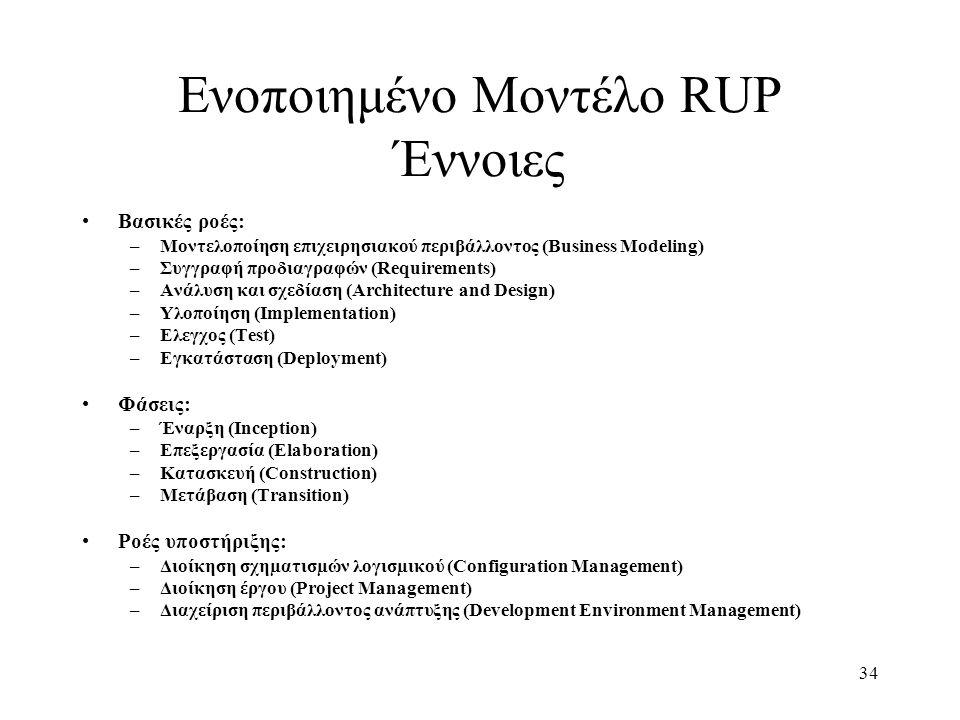 34 Ενοποιημένο Μοντέλο RUP Έννοιες Βασικές ροές: –Μοντελοποίηση επιχειρησιακού περιβάλλοντος (Business Modeling) –Συγγραφή προδιαγραφών (Requirements)