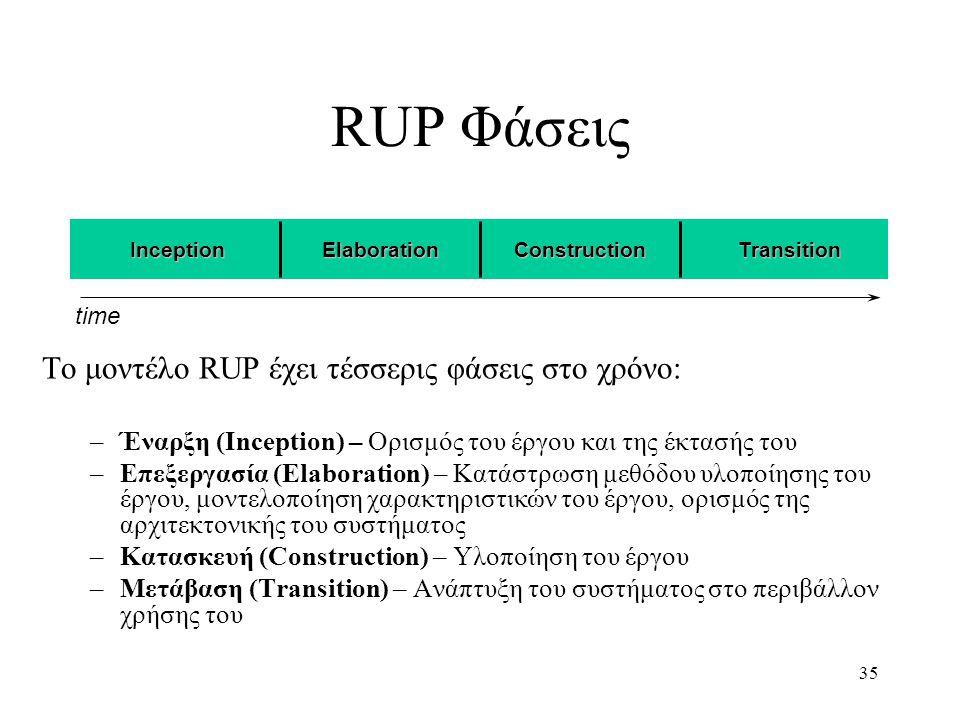 35 InceptionElaborationConstructionTransition RUP Φάσεις Tο μοντέλο RUP έχει τέσσερις φάσεις στο χρόνο: –Έναρξη (Inception) – Ορισμός του έργου και τη