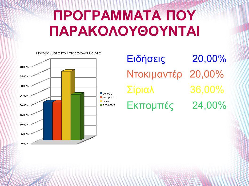 ΠΡΟΓΡΑΜΜΑΤΑ ΠΟΥ ΠΑΡΑΚΟΛΟΥΘΟΥΝΤΑΙ Ειδήσεις 20,00% Ντοκιμαντέρ 20,00% Σίριαλ 36,00% Εκπομπές 24,00%