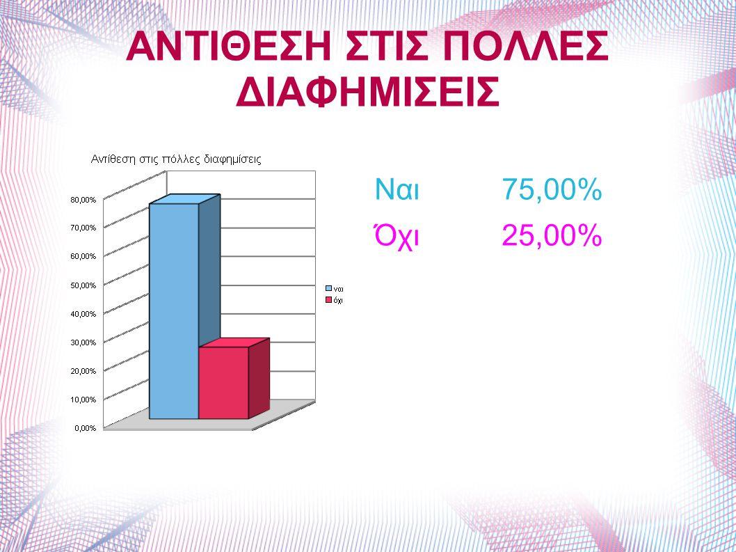 ΑΝΤΙΘΕΣΗ ΣΤΙΣ ΠΟΛΛΕΣ ΔΙΑΦΗΜΙΣΕΙΣ Ναι 75,00% Όχι 25,00%