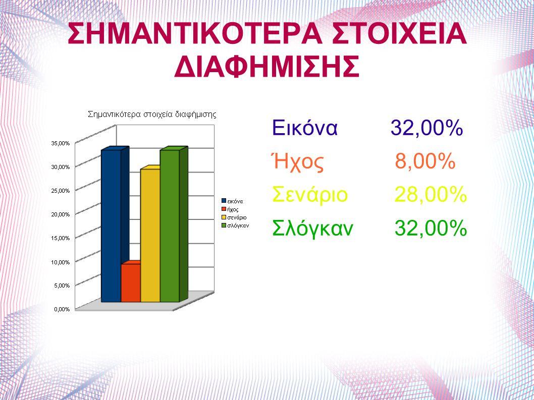 ΣΗΜΑΝΤΙΚΟΤΕΡΑ ΣΤΟΙΧΕΙΑ ΔΙΑΦΗΜΙΣΗΣ Εικόνα 32,00% Ήχος 8,00% Σενάριο 28,00% Σλόγκαν 32,00%