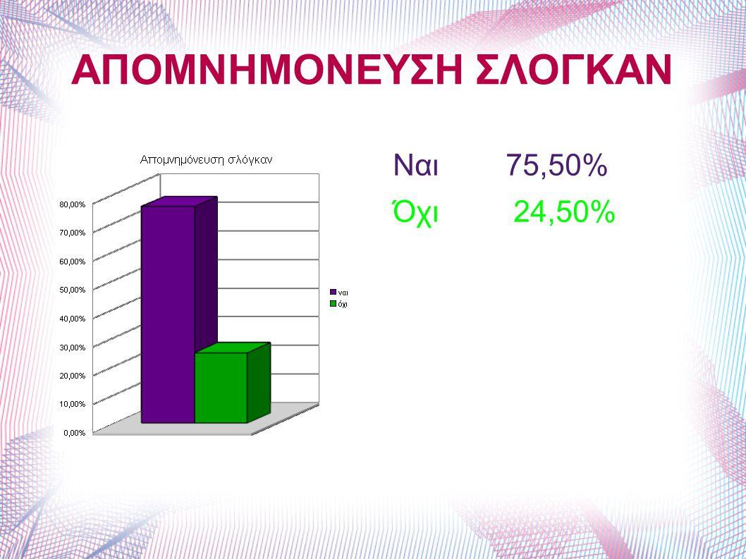 ΑΠΟΜΝΗΜΟΝΕΥΣΗ ΣΛΟΓΚΑΝ Ναι 75,50% Όχι 24,50%