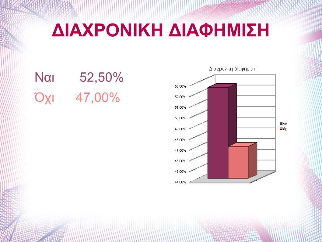 ΔΙΑΧΡΟΝΙΚΗ ΔΙΑΦΗΜΙΣΗ Ναι 52,50% Όχι 47,00%