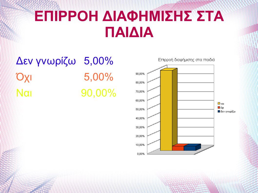ΕΠΙΡΡΟΗ ΔΙΑΦΗΜΙΣΗΣ ΣΤΑ ΠΑΙΔΙΑ Δεν γνωρίζω 5,00% Όχι 5,00% Ναι 90,00%