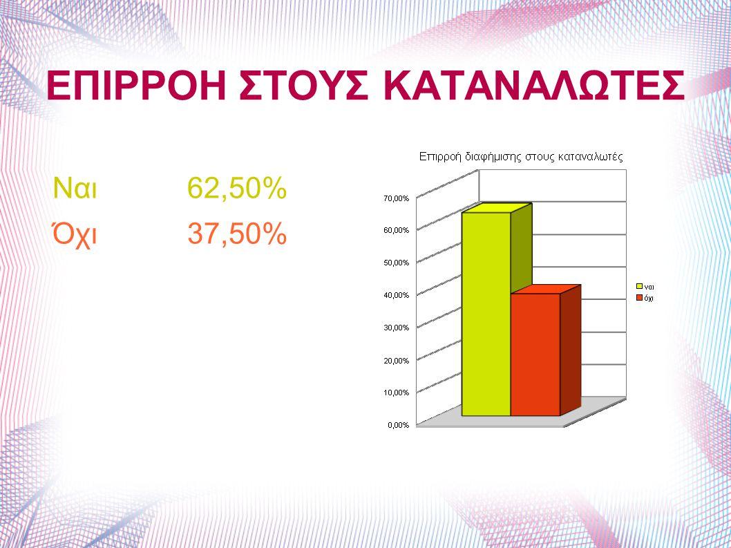 ΕΠΙΡΡΟΗ ΣΤΟΥΣ ΚΑΤΑΝΑΛΩΤΕΣ Ναι 62,50% Όχι 37,50%