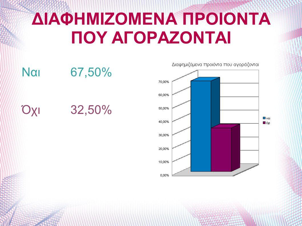 ΔΙΑΦΗΜΙΖΟΜΕΝΑ ΠΡΟΙΟΝΤΑ ΠΟΥ ΑΓΟΡΑΖΟΝΤΑΙ Ναι 67,50% Όχι 32,50%