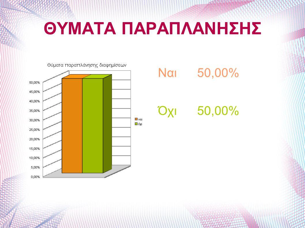 ΘΥΜΑΤΑ ΠΑΡΑΠΛΑΝΗΣΗΣ Ναι 50,00% Όχι 50,00%