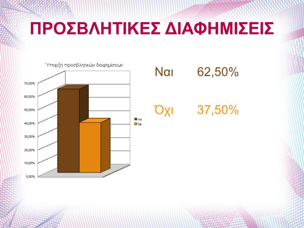 ΠΡΟΣΒΛΗΤΙΚΕΣ ΔΙΑΦΗΜΙΣΕΙΣ Ναι 62,50% Όχι 37,50%