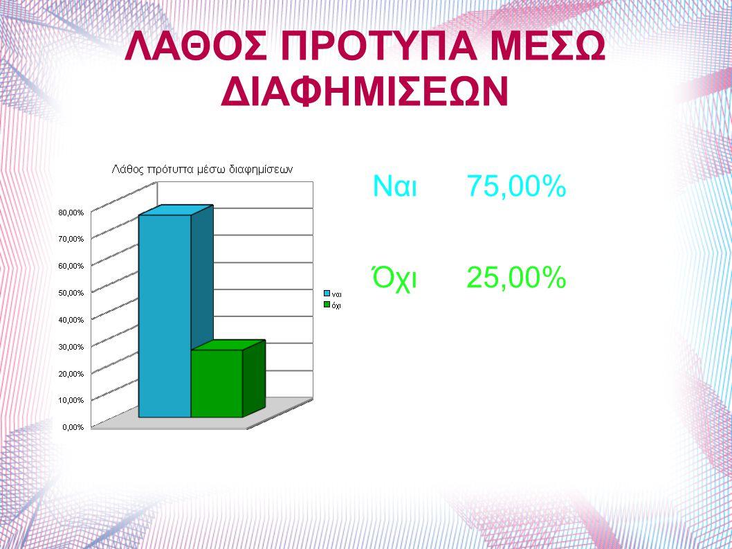 ΛΑΘΟΣ ΠΡΟΤΥΠΑ ΜΕΣΩ ΔΙΑΦΗΜΙΣΕΩΝ Ναι 75,00% Όχι 25,00%