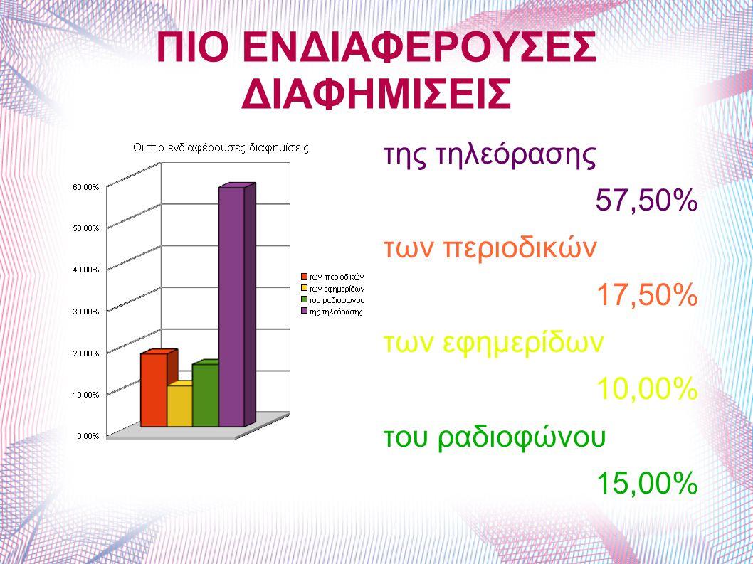 ΠΙΟ ΕΝΔΙΑΦΕΡΟΥΣΕΣ ΔΙΑΦΗΜΙΣΕΙΣ της τηλεόρασης 57,50% των περιοδικών 17,50% των εφημερίδων 10,00% του ραδιοφώνου 15,00%