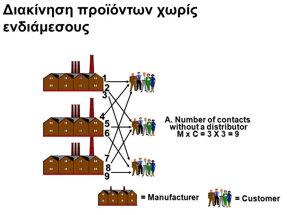 Διακίνηση προϊόντων χωρίς ενδιάμεσους = Customer = Manufacturer A. Number of contacts without a distributor M x C = 3 X 3 = 9 13 2 4 5 6 7 8 9