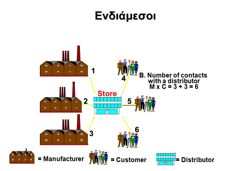 Ενδιάμεσοι = Distributor = Customer = Manufacturer B.