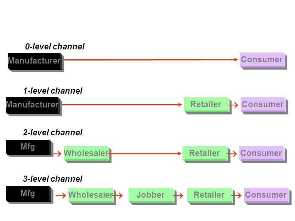Δομές καναλιών διανομής Κάθετο Manufacturer Retailer Consumer Manufacturer ConsumerRetailer Wholesaler Παραδοσιακό