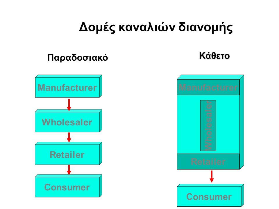 Information and Merchandise Flows - - - - Merchandise flow Information flow Buyer Vendor Stores Distribution center Customer Quick response systems Sales info