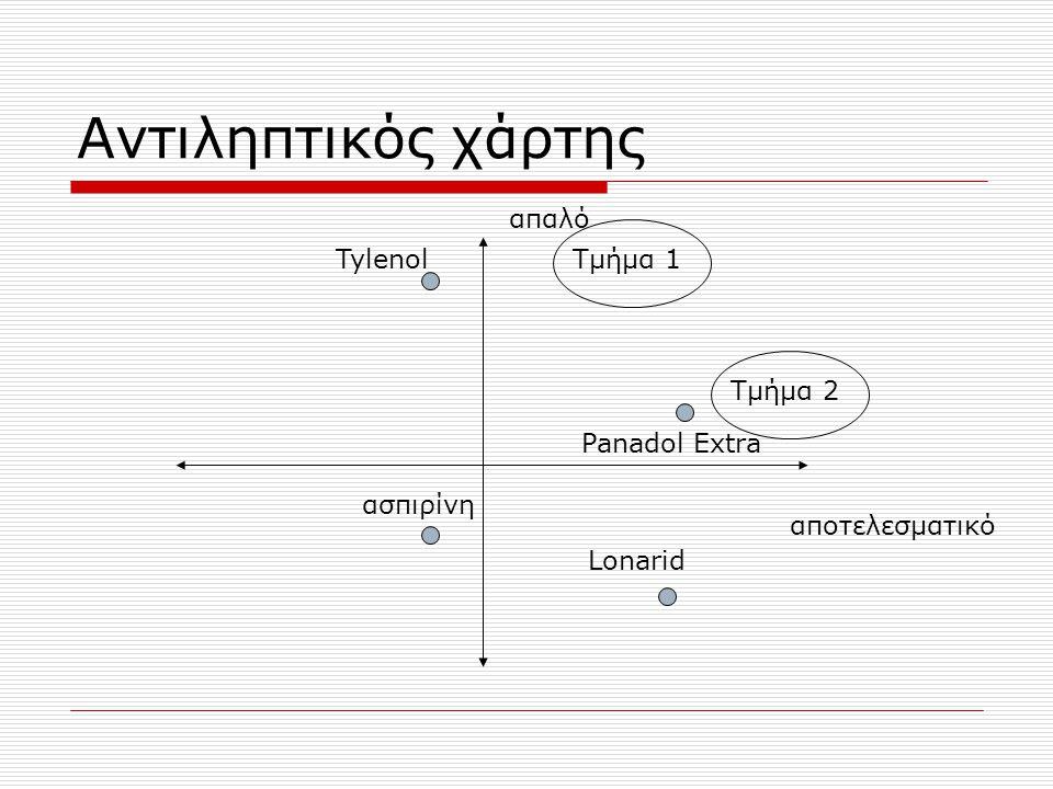 Αντιληπτικός χάρτης απαλό αποτελεσματικό Τμήμα 1 Τμήμα 2 ασπιρίνη Panadol Extra Lonarid Tylenol
