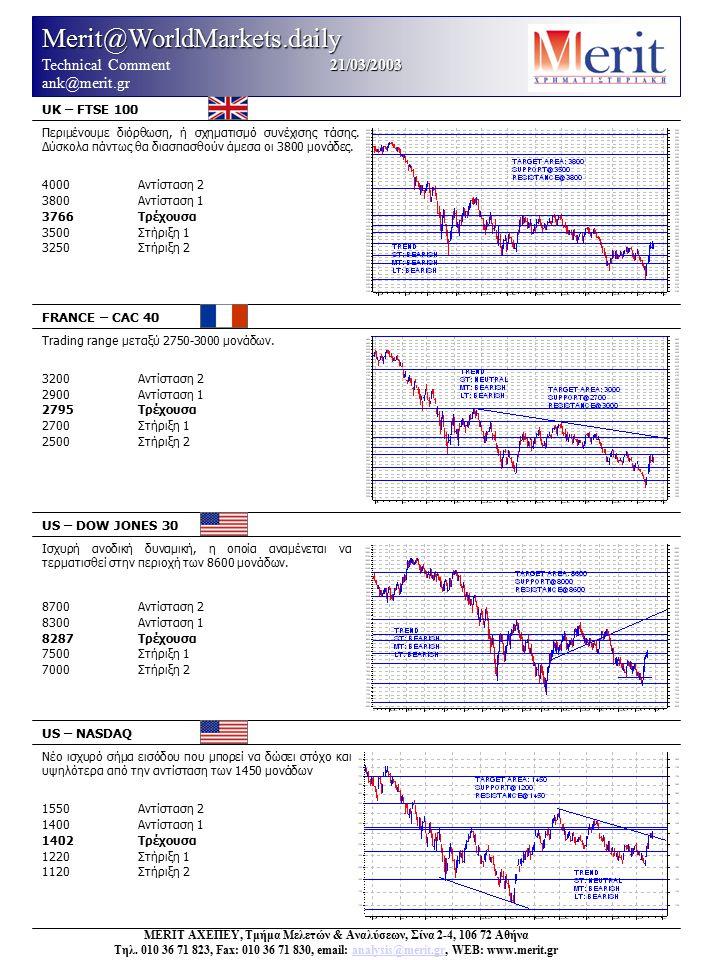 Merit@WorldMarkets.daily 21/03/2003 Technical Comment 21/03/2003 ank@merit.gr UK – FTSE 100 FRANCE – CAC 40 US – DOW JONES 30 US – NASDAQ Νέο ισχυρό σήμα εισόδου που μπορεί να δώσει στόχο και υψηλότερα από την αντίσταση των 1450 μονάδων 1550Αντίσταση 2 1400Αντίσταση 1 1402Τρέχουσα 1220Στήριξη 1 1120Στήριξη 2 MERIT ΑΧΕΠΕΥ, Τμήμα Μελετών & Αναλύσεων, Σίνα 2-4, 106 72 Αθήνα Τηλ.
