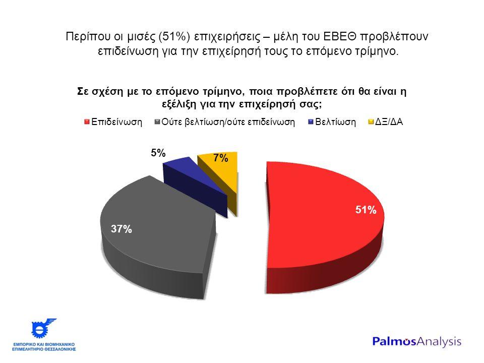 Περίπου οι μισές (51%) επιχειρήσεις – μέλη του ΕΒΕΘ προβλέπουν επιδείνωση για την επιχείρησή τους το επόμενο τρίμηνο.