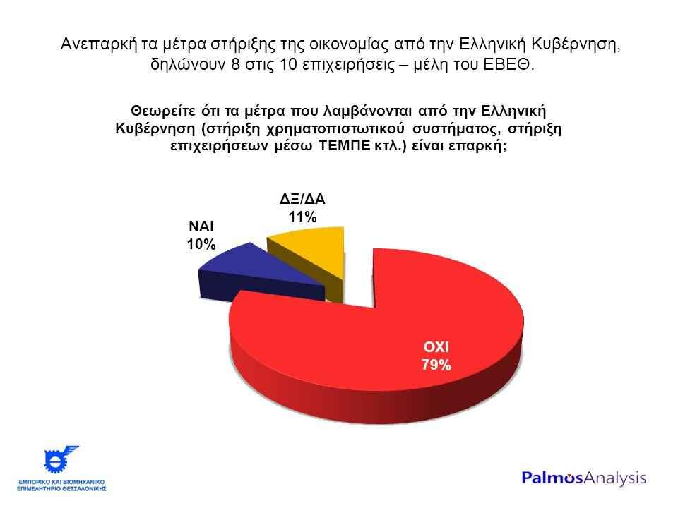 Ανεπαρκή τα μέτρα στήριξης της οικονομίας από την Ελληνική Κυβέρνηση, δηλώνουν 8 στις 10 επιχειρήσεις – μέλη του ΕΒΕΘ.