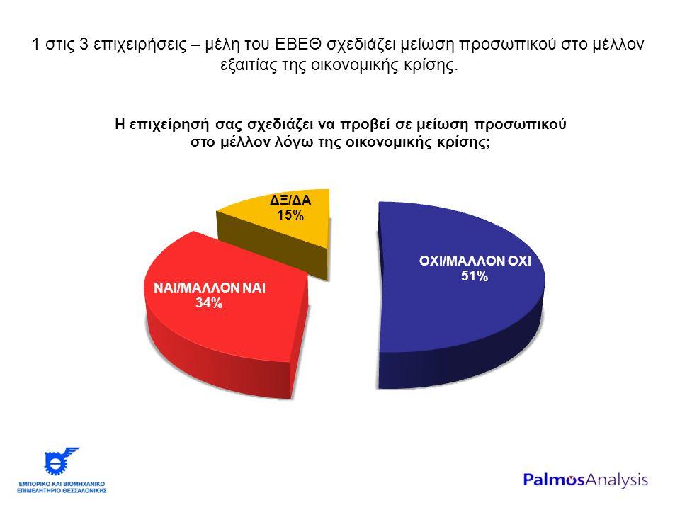 1 στις 3 επιχειρήσεις – μέλη του ΕΒΕΘ σχεδιάζει μείωση προσωπικού στο μέλλον εξαιτίας της οικονομικής κρίσης.