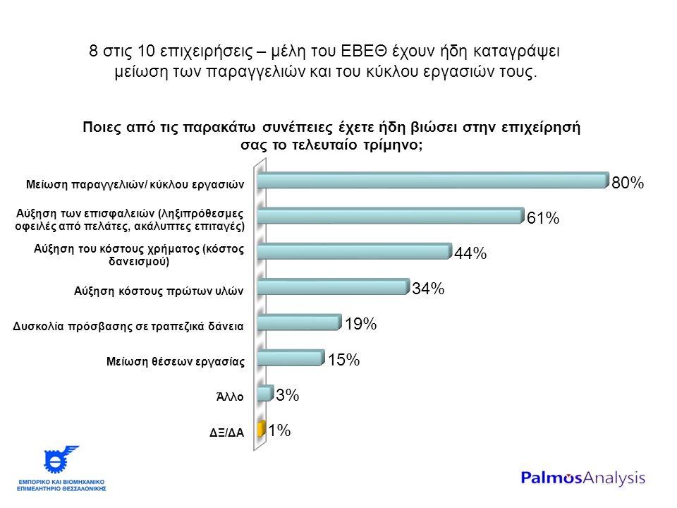 8 στις 10 επιχειρήσεις – μέλη του ΕΒΕΘ έχουν ήδη καταγράψει μείωση των παραγγελιών και του κύκλου εργασιών τους.