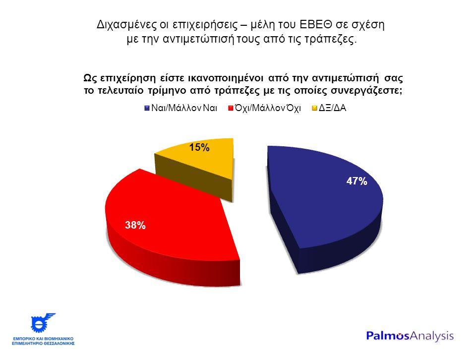 Διχασμένες οι επιχειρήσεις – μέλη του ΕΒΕΘ σε σχέση με την αντιμετώπισή τους από τις τράπεζες.
