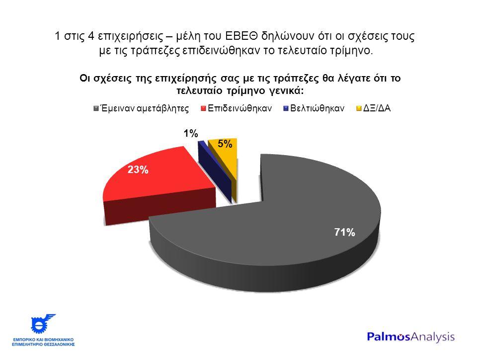 1 στις 4 επιχειρήσεις – μέλη του ΕΒΕΘ δηλώνουν ότι οι σχέσεις τους με τις τράπεζες επιδεινώθηκαν το τελευταίο τρίμηνο.