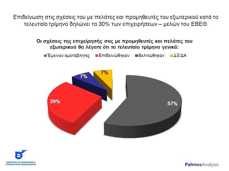 Επιδείνωση στις σχέσεις του με πελάτες και προμηθευτές του εξωτερικού κατά το τελευταίο τρίμηνο δηλώνει το 30% των επιχειρήσεων – μελών του ΕΒΕΘ.