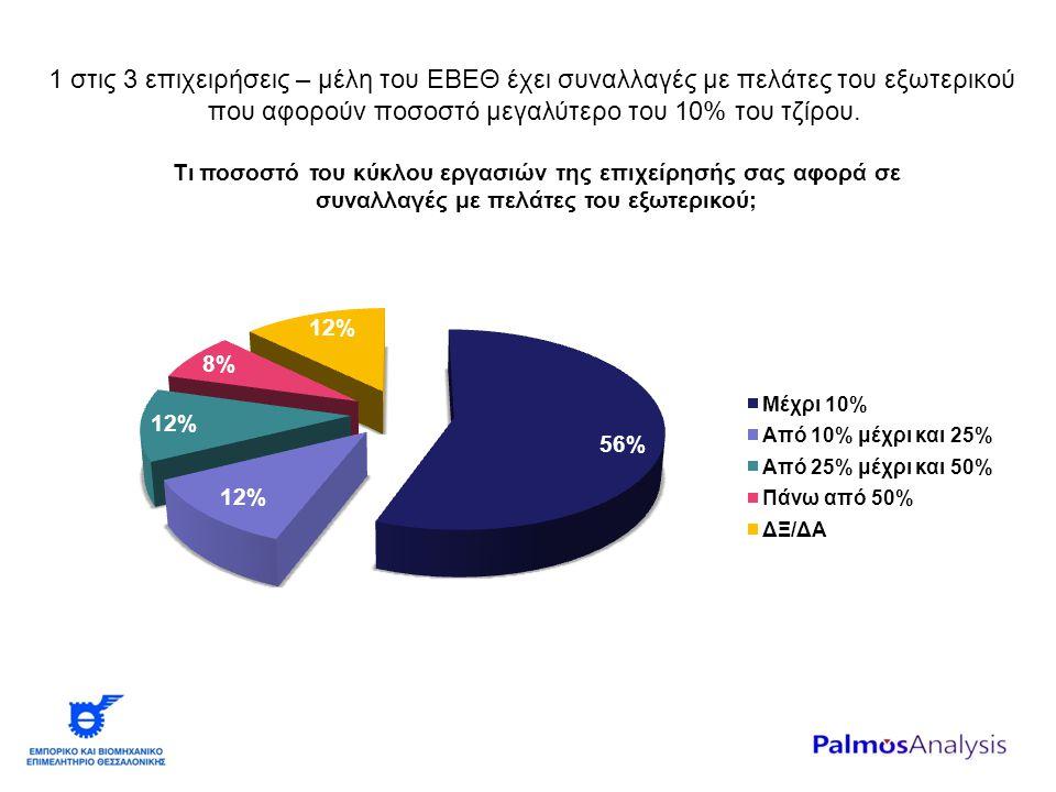 1 στις 3 επιχειρήσεις – μέλη του ΕΒΕΘ έχει συναλλαγές με πελάτες του εξωτερικού που αφορούν ποσοστό μεγαλύτερο του 10% του τζίρου.