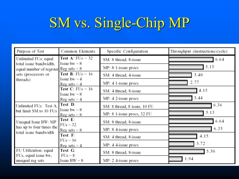 SM vs. Single-Chip MP