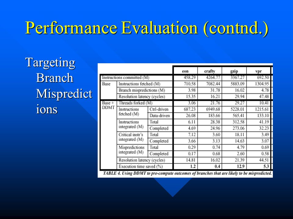 Performance Evaluation (contnd.) Targeting Branch Mispredict ions