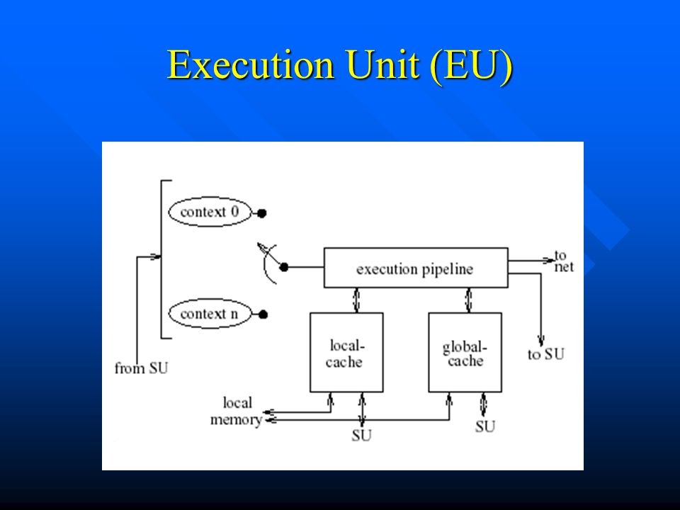 Execution Unit (EU)